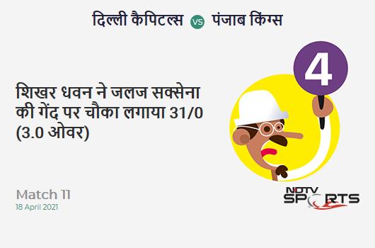 DC vs PBKS: Match 11: Shikhar Dhawan hits Jalaj Saxena for a 4! DC 31/0 (3.0 Ov). Target: 196; RRR: 9.71