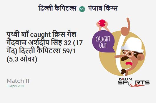 DC vs PBKS: Match 11: WICKET! Prithvi Shaw c Chris Gayle b Arshdeep Singh 32 (17b, 3x4, 2x6). DC 59/1 (5.3 Ov). Target: 196; RRR: 9.45