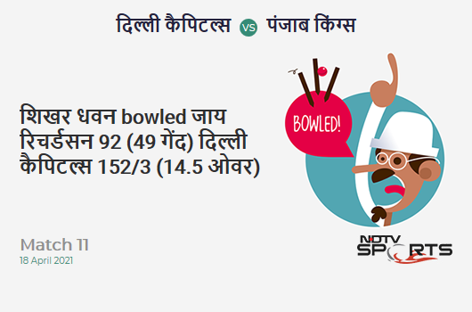 DC vs PBKS: Match 11: WICKET! Shikhar Dhawan b Jhye Richardson 92 (49b, 13x4, 2x6). DC 152/3 (14.5 Ov). Target: 196; RRR: 8.52