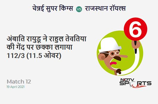 CSK vs RR: Match 12: It's a SIX! Ambati Rayudu hits Rahul Tewatia. CSK 112/3 (11.5 Ov). CRR: 9.46