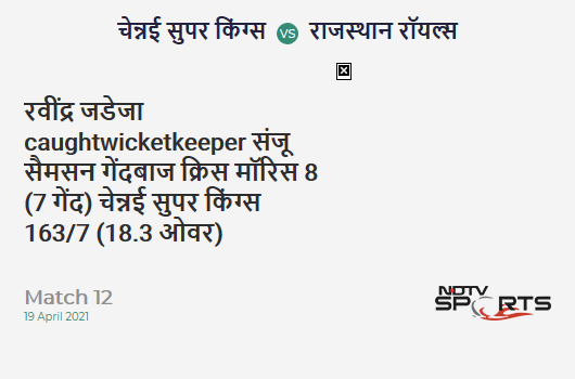 CSK vs RR: Match 12: WICKET! Ravindra Jadeja c Sanju Samson b Chris Morris 8 (7b, 1x4, 0x6). CSK 163/7 (18.3 Ov). CRR: 8.81