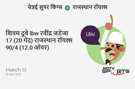 CSK vs RR: Match 12: WICKET! Shivam Dube lbw b Ravindra Jadeja 17 (20b, 2x4, 0x6). RR 90/4 (12.0 Ov). Target: 189; RRR: 12.38