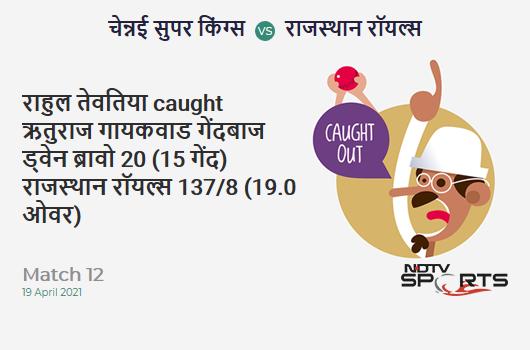CSK vs RR: Match 12: WICKET! Rahul Tewatia c Ruturaj Gaikwad b Dwayne Bravo 20 (15b, 0x4, 2x6). RR 137/8 (19.0 Ov). Target: 189; RRR: 52.00