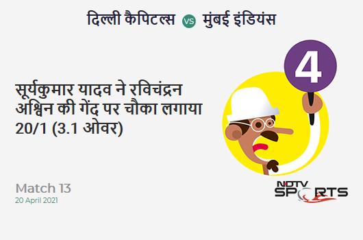 DC vs MI: Match 13: Suryakumar Yadav hits Ravichandran Ashwin for a 4! MI 20/1 (3.1 Ov). CRR: 6.32
