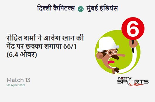 DC vs MI: Match 13: It's a SIX! Rohit Sharma hits Avesh Khan. MI 66/1 (6.4 Ov). CRR: 9.9