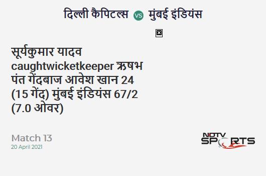 DC vs MI: Match 13: WICKET! Suryakumar Yadav c Rishabh Pant b Avesh Khan 24 (15b, 4x4, 0x6). MI 67/2 (7.0 Ov). CRR: 9.57