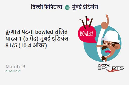 DC vs MI: Match 13: WICKET! Krunal Pandya b Lalit Yadav 1 (5b, 0x4, 0x6). MI 81/5 (10.4 Ov). CRR: 7.59