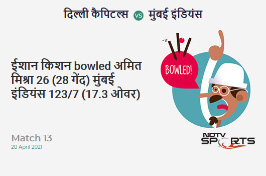 DC vs MI: Match 13: WICKET! Ishan Kishan b Amit Mishra 26 (28b, 1x4, 1x6). MI 123/7 (17.3 Ov). CRR: 7.03