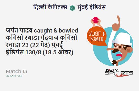 DC vs MI: Match 13: WICKET! Jayant Yadav c & b Kagiso Rabada 23 (22b, 1x4, 0x6). MI 129/8 (18.5 Ov). CRR: 6.85