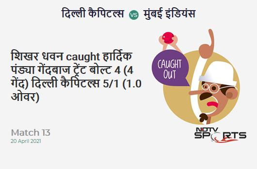 DC vs MI: Match 13: WICKET! Shikhar Dhawan c Hardik Pandya b Trent Boult 4 (4b, 1x4, 0x6). DC 5/1 (1.0 Ov). Target: 138; RRR: 7.00