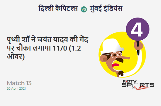 DC vs MI: Match 13: Prithvi Shaw hits Jayant Yadav for a 4! DC 11/0 (1.2 Ov). Target: 138; RRR: 6.80