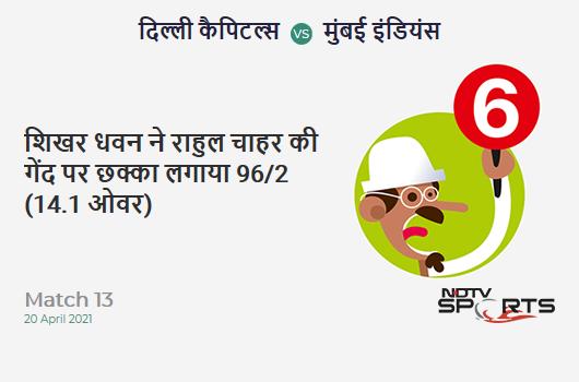 DC vs MI: Match 13: It's a SIX! Shikhar Dhawan hits Rahul Chahar. DC 96/2 (14.1 Ov). Target: 138; RRR: 7.2