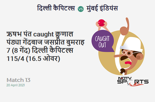 DC vs MI: Match 13: WICKET! Rishabh Pant c Krunal Pandya b Jasprit Bumrah 7 (8b, 1x4, 0x6). DC 115/4 (16.5 Ov). Target: 138; RRR: 7.26