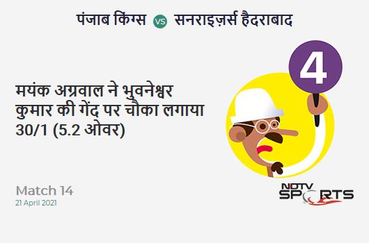 PBKS vs SRH: Match 14: Mayank Agarwal hits Bhuvneshwar Kumar for a 4! PBKS 30/1 (5.2 Ov). CRR: 5.63