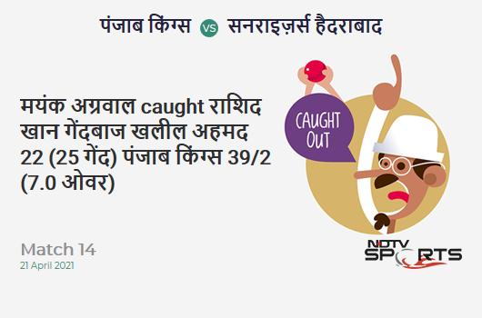 PBKS vs SRH: Match 14: WICKET! Mayank Agarwal c Rashid Khan b Khaleel Ahmed 22 (25b, 2x4, 0x6). PBKS 39/2 (7.0 Ov). CRR: 5.57