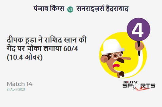 PBKS vs SRH: Match 14: Deepak Hooda hits Rashid Khan for a 4! PBKS 60/4 (10.4 Ov). CRR: 5.63
