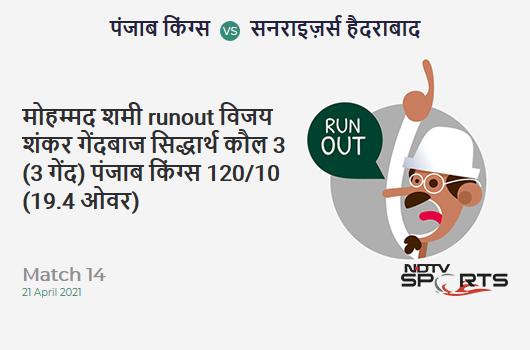 PBKS vs SRH: Match 14: WICKET! Mohammed Shami run out (Vijay Shankar / Jonny Bairstow) 3 (3b, 0x4, 0x6). PBKS 120/10 (19.4 Ov). CRR: 6.1