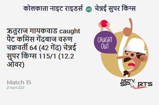 KKR vs CSK: Match 15: WICKET! Ruturaj Gaikwad c Pat Cummins b Varun Chakaravarthy 64 (42b, 6x4, 4x6). CSK 115/1 (12.2 Ov). CRR: 9.32
