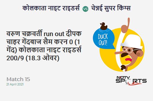 KKR vs CSK: Match 15: WICKET! Varun Chakaravarthy run out (Deepak Chahar / Sam Curran) 0 (1b, 0x4, 0x6). KKR 200/9 (18.3 Ov). Target: 221; RRR: 14.00