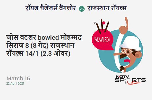 RCB vs RR: Match 16: WICKET! Jos Buttler b Mohammed Siraj 8 (8b, 2x4, 0x6). RR 14/1 (2.3 Ov). CRR: 5.6