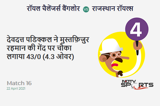 RCB vs RR: Match 16: Devdutt Padikkal hits Mustafizur Rahman for a 4! RCB 43/0 (4.3 Ov). Target: 178; RRR: 8.71