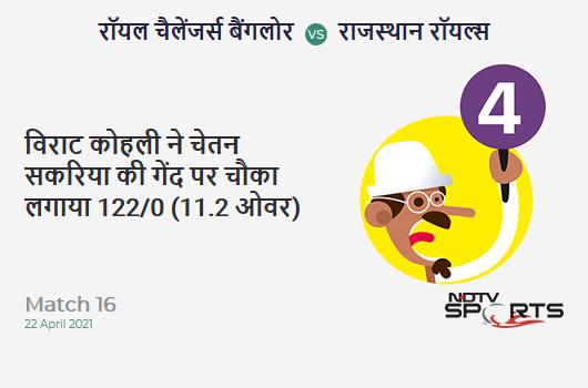 RCB vs RR: Match 16: Virat Kohli hits Chetan Sakariya for a 4! RCB 122/0 (11.2 Ov). Target: 178; RRR: 6.46
