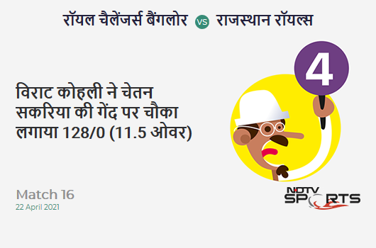 RCB vs RR: Match 16: Virat Kohli hits Chetan Sakariya for a 4! RCB 128/0 (11.5 Ov). Target: 178; RRR: 6.12