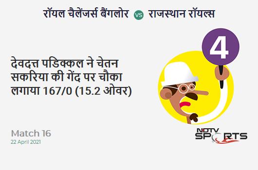 RCB vs RR: Match 16: Devdutt Padikkal hits Chetan Sakariya for a 4! RCB 167/0 (15.2 Ov). Target: 178; RRR: 2.36