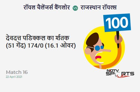 RCB vs RR: Match 16: It's a 100! Devdutt Padikkal hits a ton 101 (51b, 11x4, 6x6). RCB 174/0 (16.1 Ovs). Target: 178; RRR: 1.04