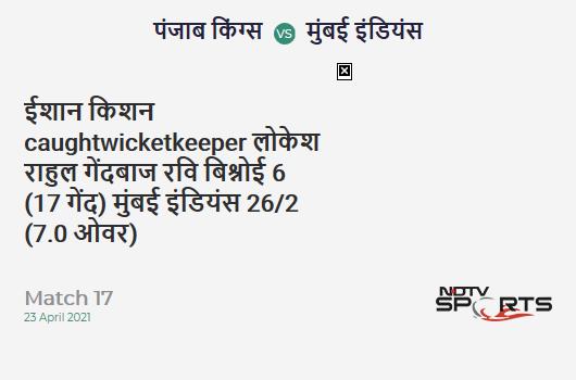 PBKS vs MI: Match 17: WICKET! Ishan Kishan c KL Rahul b Ravi Bishnoi 6 (17b, 0x4, 0x6). MI 26/2 (7.0 Ov). CRR: 3.71