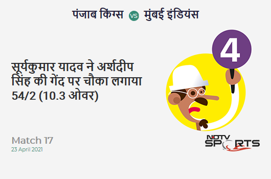 PBKS vs MI: Match 17: Suryakumar Yadav hits Arshdeep Singh for a 4! MI 54/2 (10.3 Ov). CRR: 5.14