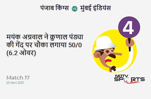 PBKS vs MI: Match 17: Mayank Agarwal hits Krunal Pandya for a 4! PBKS 50/0 (6.2 Ov). Target: 132; RRR: 6