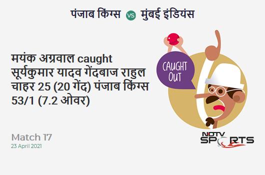 PBKS vs MI: Match 17: WICKET! Mayank Agarwal c Suryakumar Yadav b Rahul Chahar 25 (20b, 4x4, 1x6). PBKS 53/1 (7.2 Ov). Target: 132; RRR: 6.24