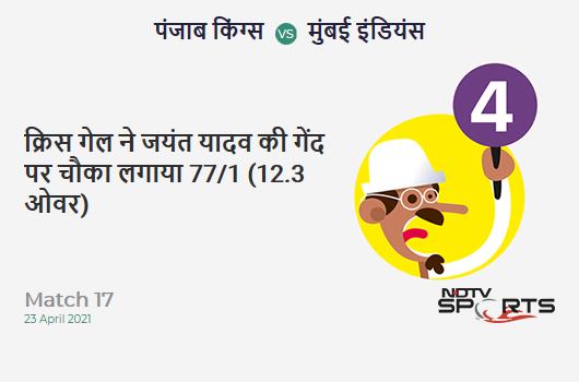 PBKS vs MI: Match 17: Chris Gayle hits Jayant Yadav for a 4! PBKS 77/1 (12.3 Ov). Target: 132; RRR: 7.33