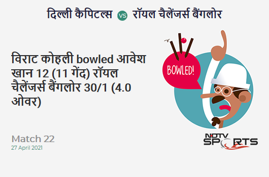 DC vs RCB: Match 22: WICKET! Virat Kohli b Avesh Khan 12 (11b, 2x4, 0x6). RCB 30/1 (4.0 Ov). CRR: 7.5