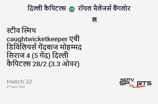DC vs RCB: Match 22: WICKET! Steven Smith c AB de Villiers b Mohammed Siraj 4 (5b, 1x4, 0x6). DC 28/2 (3.3 Ov). Target: 172; RRR: 8.73
