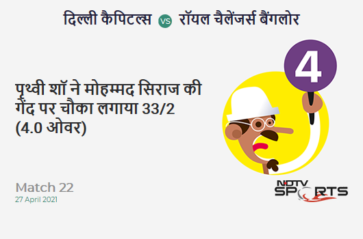 DC vs RCB: Match 22: Prithvi Shaw hits Mohammed Siraj for a 4! DC 33/2 (4.0 Ov). Target: 172; RRR: 8.69