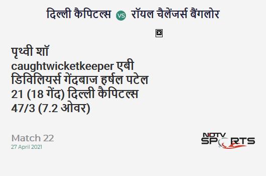 DC vs RCB: Match 22: WICKET! Prithvi Shaw c AB de Villiers b Harshal Patel 21 (18b, 3x4, 0x6). DC 47/3 (7.2 Ov). Target: 172; RRR: 9.87