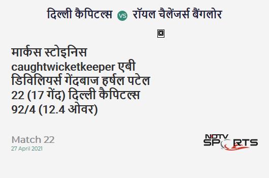 DC vs RCB: Match 22: WICKET! Marcus Stoinis c AB de Villiers b Harshal Patel 22 (17b, 3x4, 0x6). DC 92/4 (12.4 Ov). Target: 172; RRR: 10.91