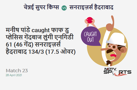 CSK vs SRH: Match 23: WICKET! Manish Pandey c Faf du Plessis b Lungi Ngidi 61 (46b, 5x4, 1x6). SRH 134/3 (17.5 Ov). CRR: 7.51