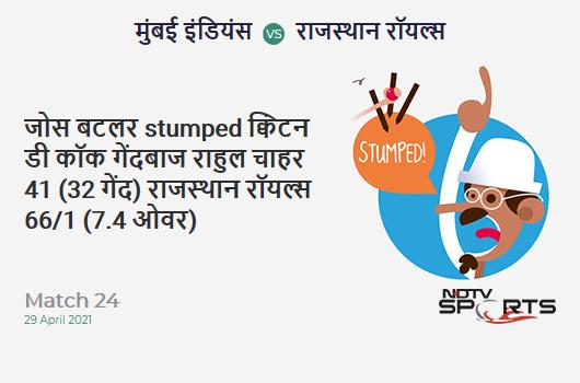MI vs RR: Match 24: WICKET! Jos Buttler st Quinton de Kock b Rahul Chahar 41 (32b, 3x4, 3x6). RR 66/1 (7.4 Ov). CRR: 8.61