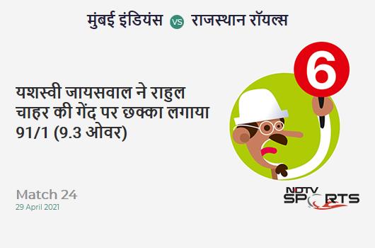 MI vs RR: Match 24: It's a SIX! Yashasvi Jaiswal hits Rahul Chahar. RR 91/1 (9.3 Ov). CRR: 9.58