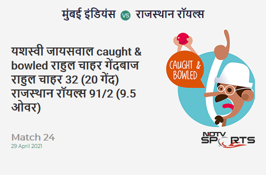 MI vs RR: Match 24: WICKET! Yashasvi Jaiswal c & b Rahul Chahar 32 (20b, 2x4, 2x6). RR 91/2 (9.5 Ov). CRR: 9.25
