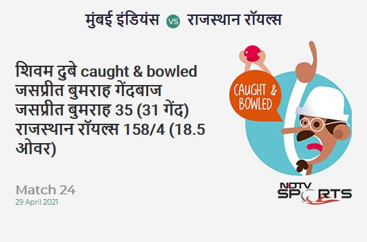 MI vs RR: Match 24: WICKET! Shivam Dube c & b Jasprit Bumrah 35 (31b, 2x4, 2x6). RR 158/4 (18.5 Ov). CRR: 8.39