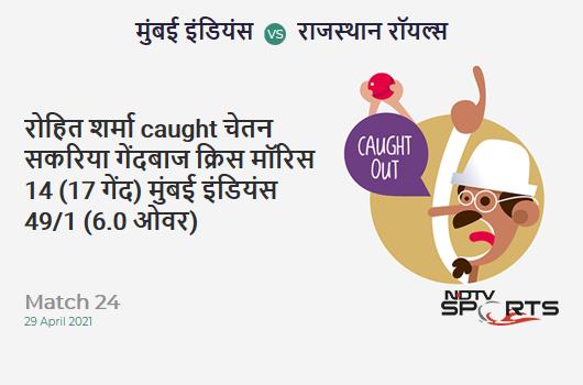 MI vs RR: Match 24: WICKET! Rohit Sharma c Chetan Sakariya b Chris Morris 14 (17b, 0x4, 1x6). MI 49/1 (6.0 Ov). Target: 172; RRR: 8.79