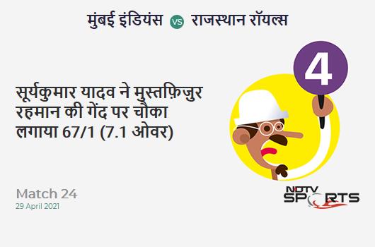 MI vs RR: Match 24: Suryakumar Yadav hits Mustafizur Rahman for a 4! MI 67/1 (7.1 Ov). Target: 172; RRR: 8.18