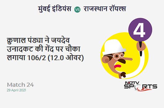 MI vs RR: Match 24: Krunal Pandya hits Jaydev Unadkat for a 4! MI 106/2 (12.0 Ov). Target: 172; RRR: 8.25