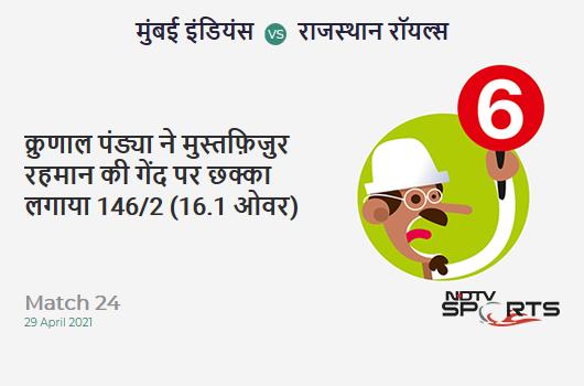 MI vs RR: Match 24: It's a SIX! Krunal Pandya hits Mustafizur Rahman. MI 146/2 (16.1 Ov). Target: 172; RRR: 6.78