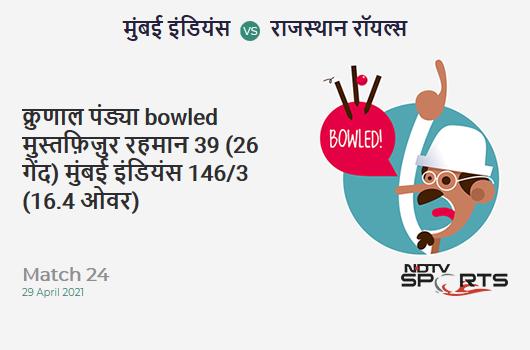 MI vs RR: Match 24: WICKET! Krunal Pandya b Mustafizur Rahman 39 (26b, 2x4, 2x6). MI 146/3 (16.4 Ov). Target: 172; RRR: 7.8