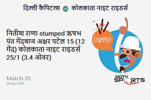DC vs KKR: Match 25: WICKET! Nitish Rana st Rishabh Pant b Axar Patel 15 (12b, 1x4, 1x6). KKR 25/1 (3.4 Ov). CRR: 6.82